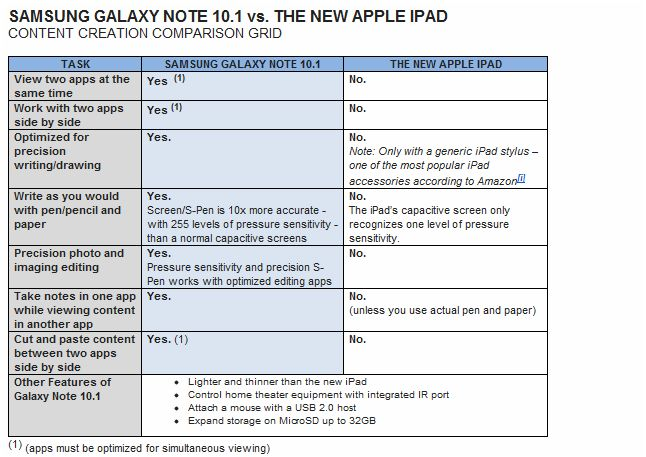 Samsung Galaxy Note vs Apple New iPad Samsung shares comparison grid, the Galaxy Note 10.1 vs. the new iPad
